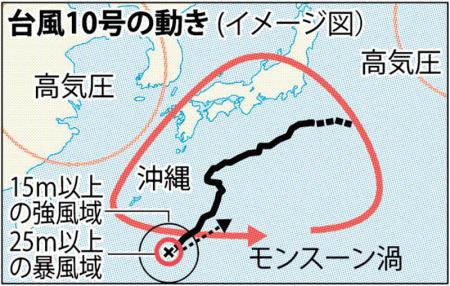 2016,台風10号,なぜ,進路,変更